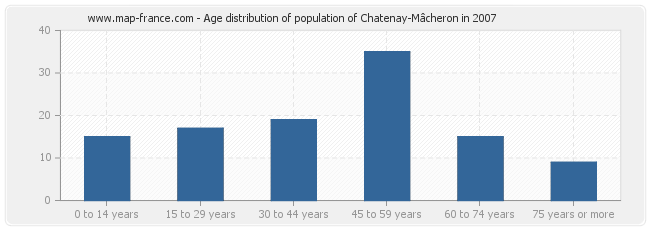 Age distribution of population of Chatenay-Mâcheron in 2007