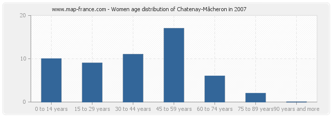 Women age distribution of Chatenay-Mâcheron in 2007