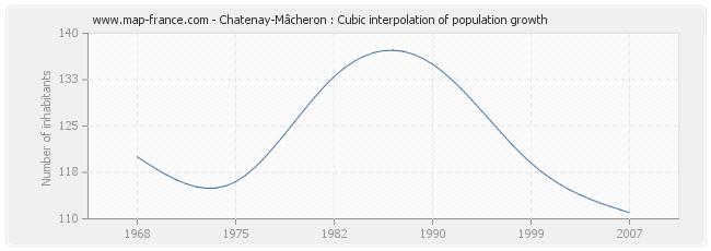 Chatenay-Mâcheron : Cubic interpolation of population growth