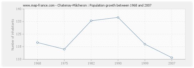 Population Chatenay-Mâcheron