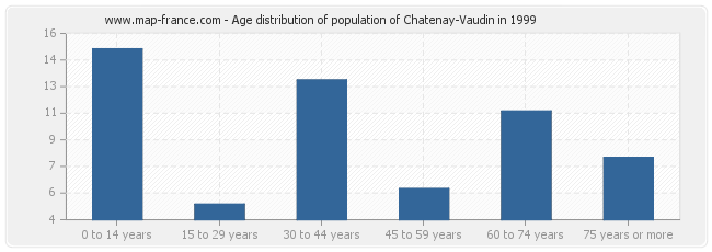 Age distribution of population of Chatenay-Vaudin in 1999