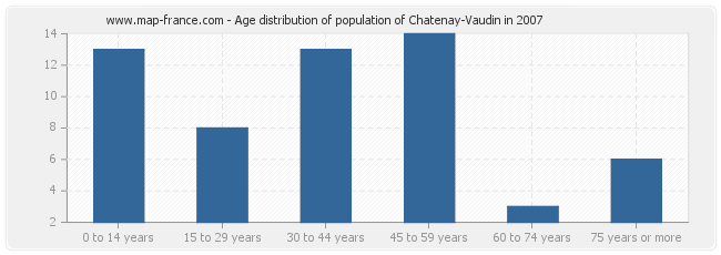 Age distribution of population of Chatenay-Vaudin in 2007