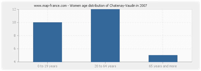 Women age distribution of Chatenay-Vaudin in 2007