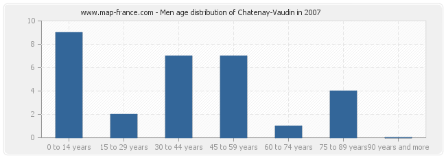 Men age distribution of Chatenay-Vaudin in 2007