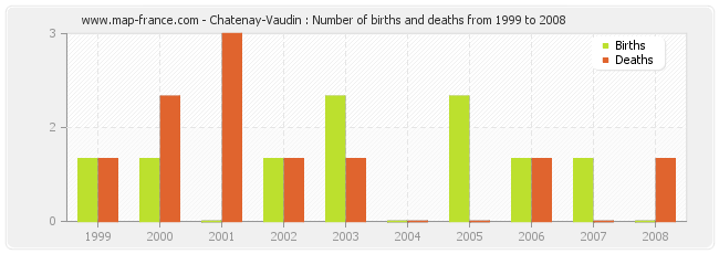 Chatenay-Vaudin : Number of births and deaths from 1999 to 2008