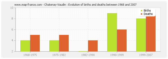 Chatenay-Vaudin : Evolution of births and deaths between 1968 and 2007