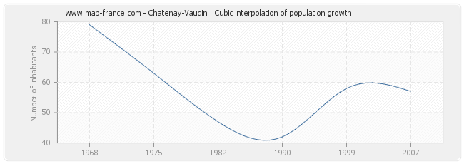 Chatenay-Vaudin : Cubic interpolation of population growth