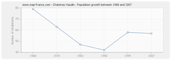 Population Chatenay-Vaudin