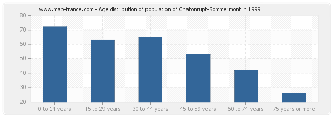 Age distribution of population of Chatonrupt-Sommermont in 1999