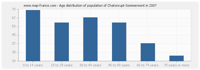 Age distribution of population of Chatonrupt-Sommermont in 2007