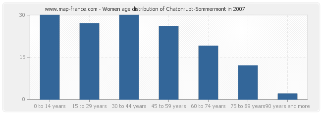 Women age distribution of Chatonrupt-Sommermont in 2007
