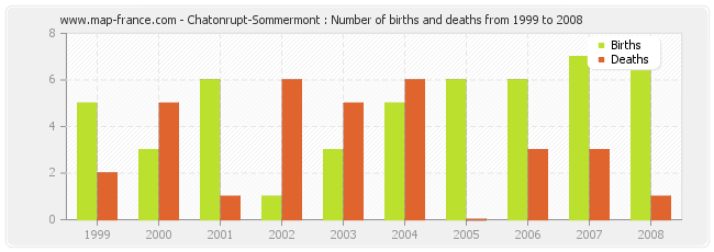 Chatonrupt-Sommermont : Number of births and deaths from 1999 to 2008