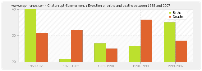 Chatonrupt-Sommermont : Evolution of births and deaths between 1968 and 2007