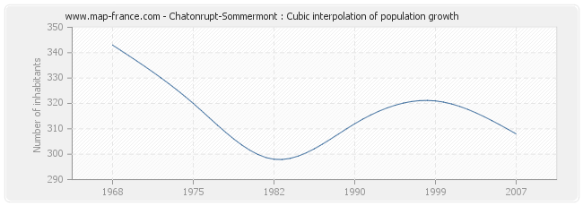 Chatonrupt-Sommermont : Cubic interpolation of population growth