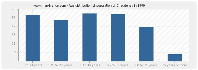Age distribution of population of Chaudenay in 1999