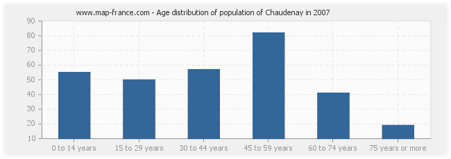 Age distribution of population of Chaudenay in 2007