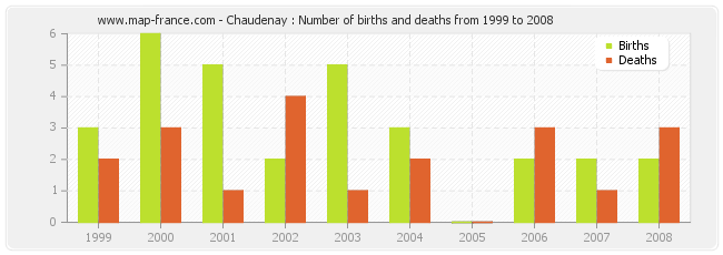 Chaudenay : Number of births and deaths from 1999 to 2008