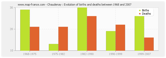 Chaudenay : Evolution of births and deaths between 1968 and 2007