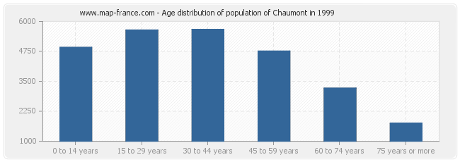 Age distribution of population of Chaumont in 1999