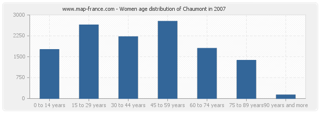 Women age distribution of Chaumont in 2007