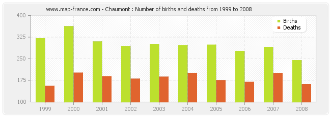 Chaumont : Number of births and deaths from 1999 to 2008