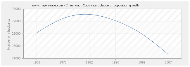 Chaumont : Cubic interpolation of population growth