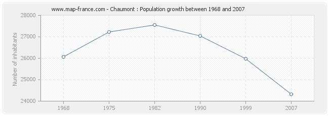 Population Chaumont
