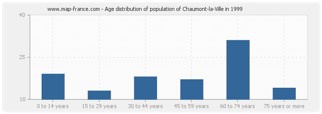 Age distribution of population of Chaumont-la-Ville in 1999