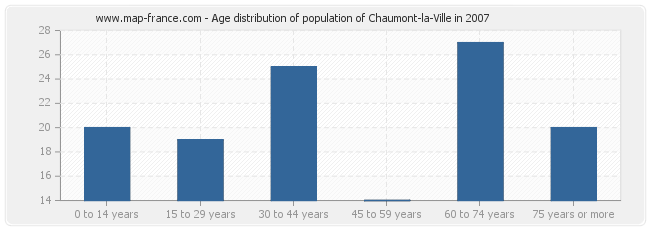 Age distribution of population of Chaumont-la-Ville in 2007