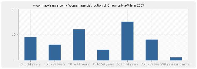 Women age distribution of Chaumont-la-Ville in 2007