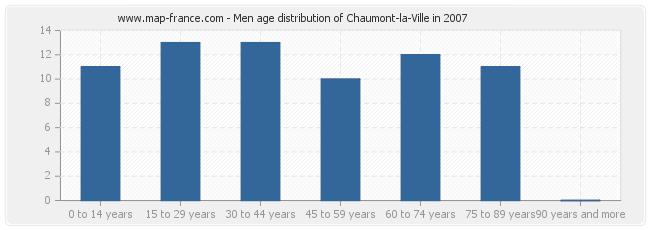 Men age distribution of Chaumont-la-Ville in 2007
