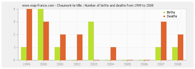 Chaumont-la-Ville : Number of births and deaths from 1999 to 2008
