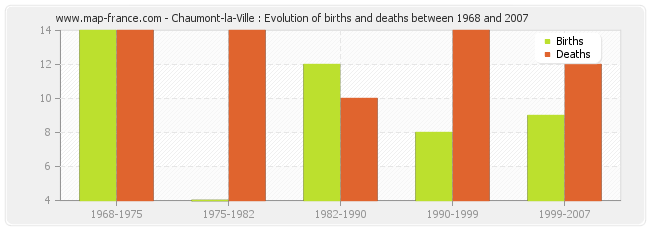 Chaumont-la-Ville : Evolution of births and deaths between 1968 and 2007