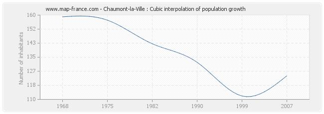 Chaumont-la-Ville : Cubic interpolation of population growth