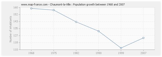 Population Chaumont-la-Ville