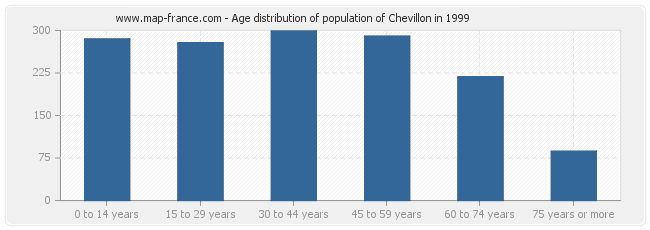 Age distribution of population of Chevillon in 1999