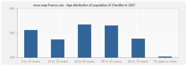 Age distribution of population of Chevillon in 2007