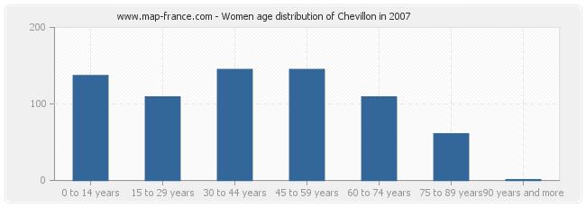 Women age distribution of Chevillon in 2007