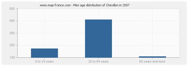Men age distribution of Chevillon in 2007