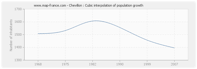 Chevillon : Cubic interpolation of population growth