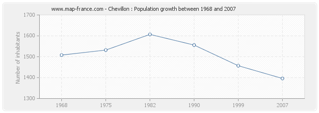 Population Chevillon