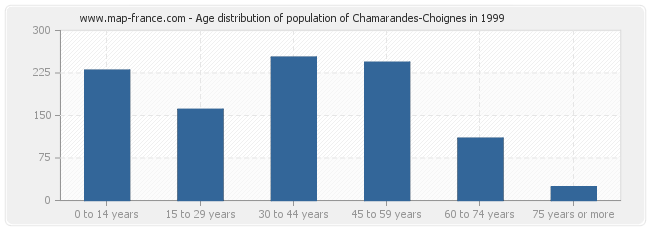 Age distribution of population of Chamarandes-Choignes in 1999