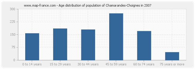 Age distribution of population of Chamarandes-Choignes in 2007