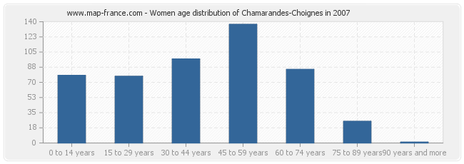 Women age distribution of Chamarandes-Choignes in 2007