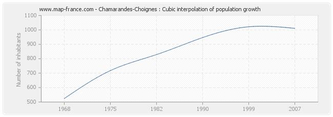 Chamarandes-Choignes : Cubic interpolation of population growth