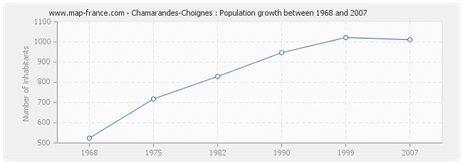 Population Chamarandes-Choignes