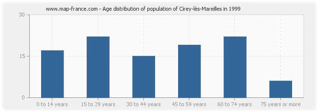 Age distribution of population of Cirey-lès-Mareilles in 1999