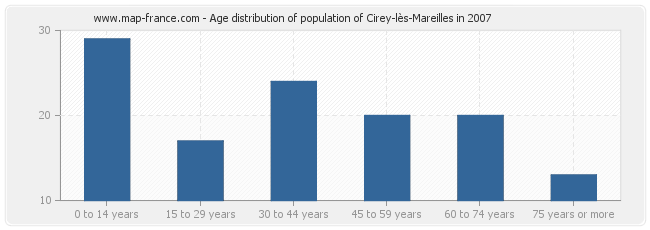 Age distribution of population of Cirey-lès-Mareilles in 2007