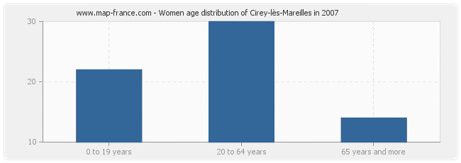 Women age distribution of Cirey-lès-Mareilles in 2007