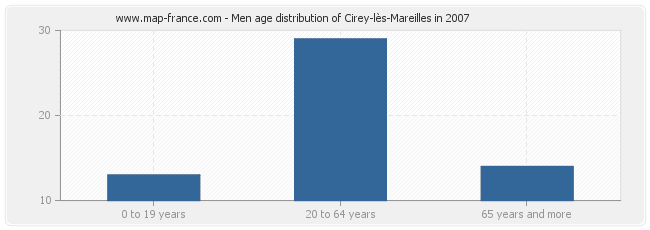 Men age distribution of Cirey-lès-Mareilles in 2007